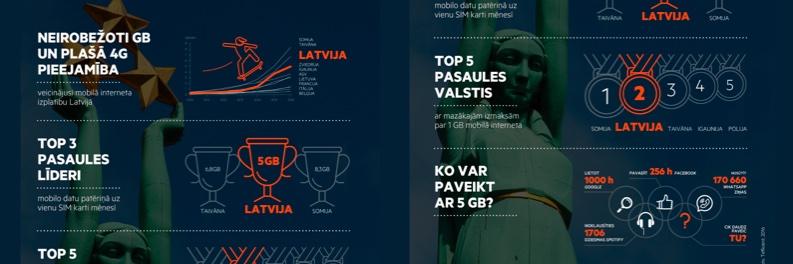 latvija-lideros-lmt-5gb